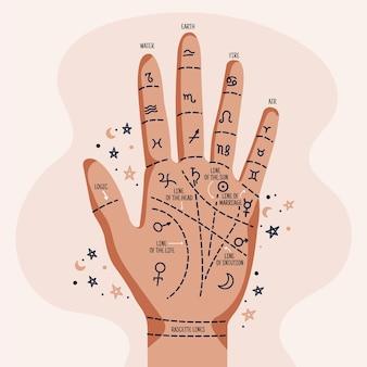 Quiromancia con la mano