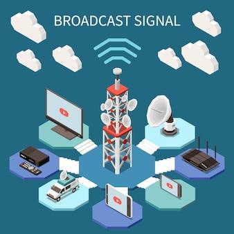 Radiodifusión composición isométrica con antenas de satélite y dispositivos electrónicos ilustración vectorial 3d