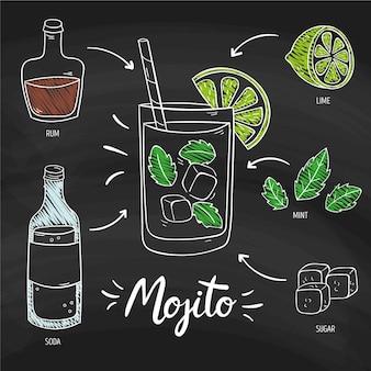 Receta de cóctel alcohólico mojito en pizarra