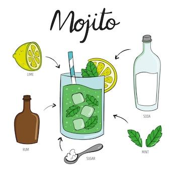 Receta de cóctel de bebidas mojito
