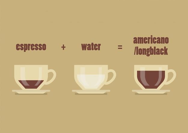Receta larga de café negro