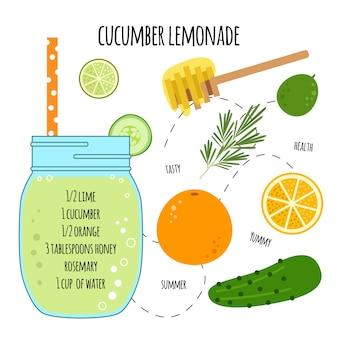 Receta de limonada de pepino