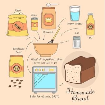 Receta de pan casero con ingredientes.