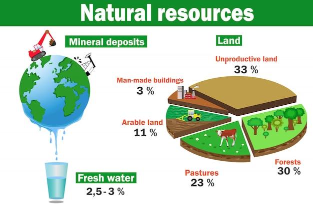 Recursos naturales ambientales vectoriales infografías.