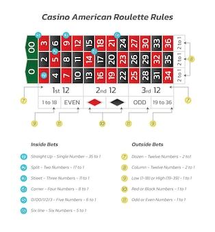 Reglas de la ruleta americana del casino infografía de juego y pago del juego ilustración vectorial