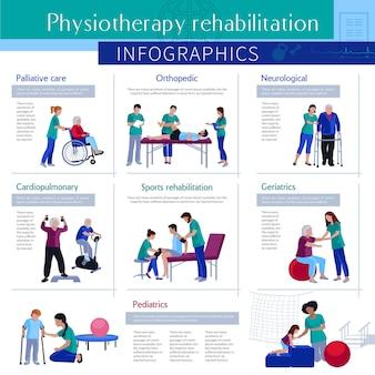 Rehabilitación de fisioterapia plana infografía cartel