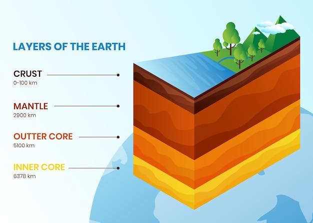 Representación creativa de las capas de la tierra.