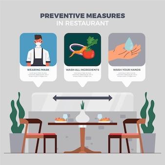 Restaurante medidas preventivas concepto