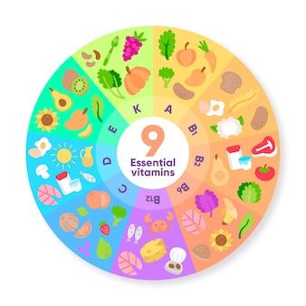 Ruleta de infografía de gradiente de alimentos de vitamina