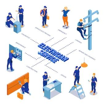 Servicio de electricista con equipo de construcción, reparación de emergencia, mantenimiento de la centralita, diagrama de flujo isométrico con técnicos de línea eléctrica, linieros