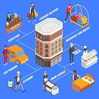 Servicio de hotel infografía, diagrama de flujo plano isométrico