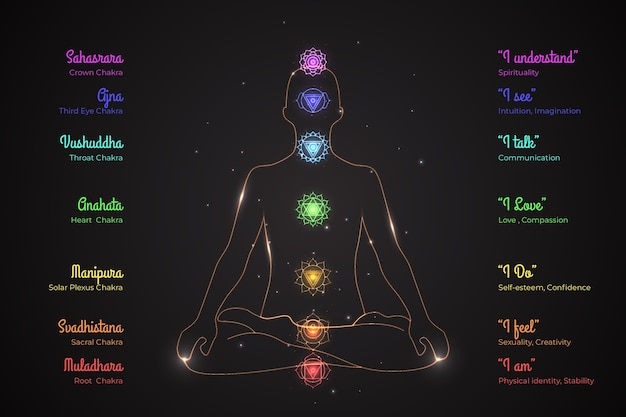 Siete chakras del cuerpo humano
