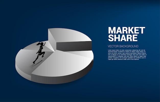 Silueta de empresaria corriendo a la parte superior del gráfico circular. concepto de negocio de crecimiento, éxito en la trayectoria profesional.