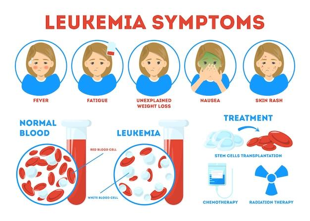Síntomas de leucemia, cartel informativo. enfermedad peligrosa, tratamiento