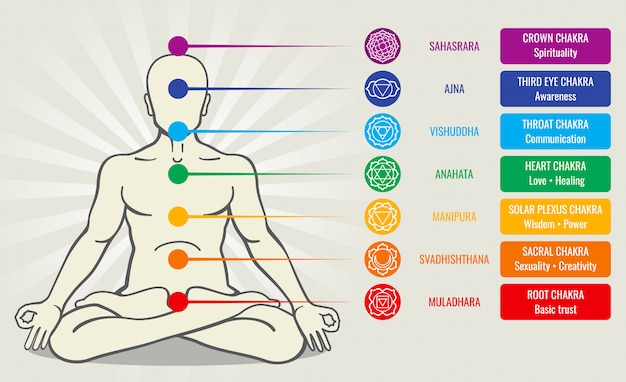 Sistema de chakra de energía humana, ayurveda amor asana ilustración. sahasrara y ajna
