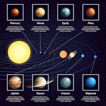 Sistema de infografía planetas del sistema solar