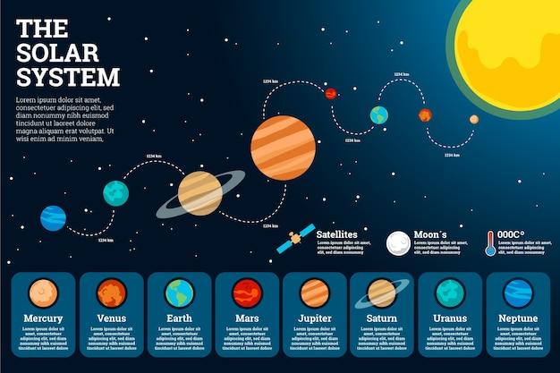 Sistema solar infografía en diseño plano con planetas