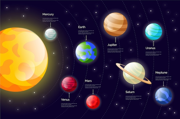 Sistema solar infografía con planetas