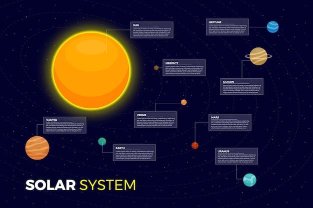 Sistema solar infografía con sol y planetas