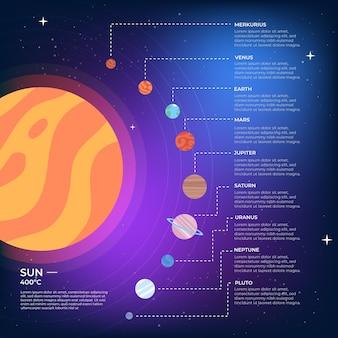 Sistema solar infografía