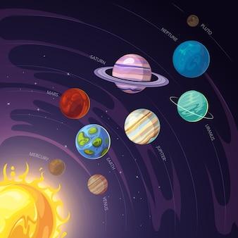 Sistema solar con mercurio y venus, la tierra y marte, júpiter y saturno, urano y neptuno.