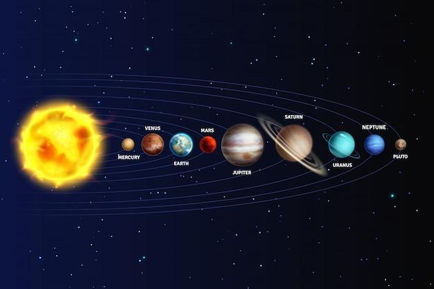 Sistema solar. planetas realistas espacio galaxia universo sol júpiter saturno mercurio neptuno venus urano plutón estrella órbita conjunto 3d