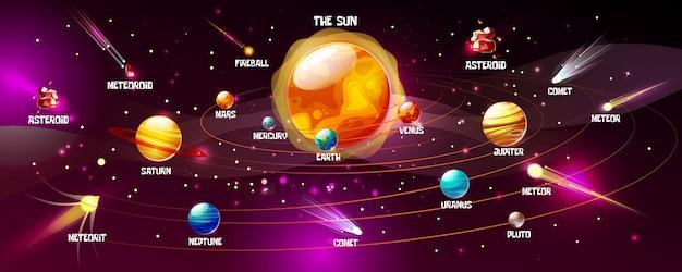 Sistema solar de sol y planetas. espacio de dibujos animados tierra, luna o júpiter y saturno