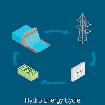 Sitio de concepto de proceso industrial de la industria de energía isométrica plana del icono del ciclo de la energía hidráulica. turbina de agua, generador, torre de electricidad, red, transporte, enchufe de pared, tarifa de suministro al consumidor