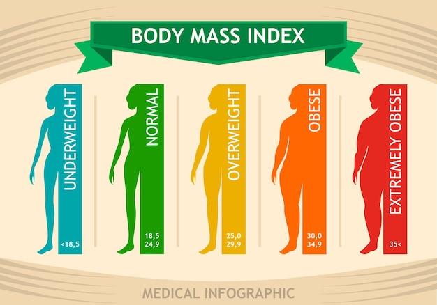 Tabla de información bmi del índice de masa corporal de la mujer