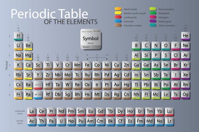 Tabla periodica fotos y vectores gratis tabla periodica de los elementos actualizado nihonium moscovium tennessine urtaz Gallery