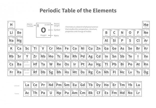 Tabla periodica de los elementos. plantilla de vector para la lección de química de la escuela