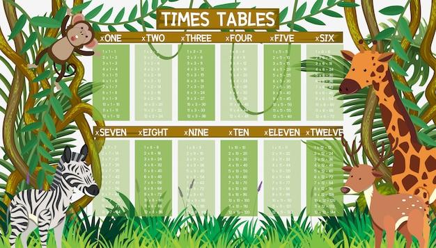 Tabla de tiempos de matemáticas en jungle