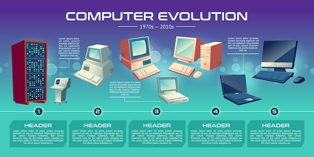 Tecnologías informáticas personales evolución banner de dibujos animados.