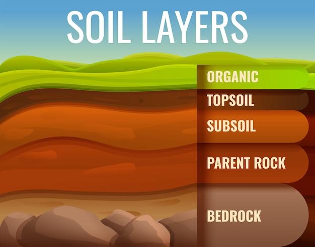 Tierra suelo tierra infografía, estilo de dibujos animados