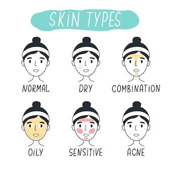 Tipos básicos de piel normal, seca, mixta, grasa, sensible y con acné. elementos lineales