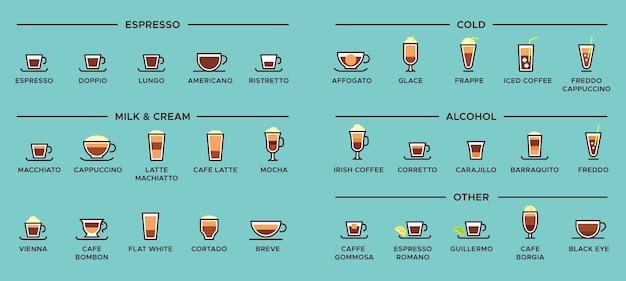 Tipos de café. bebidas espresso, taza de café con leche y esquema infográfico americano.