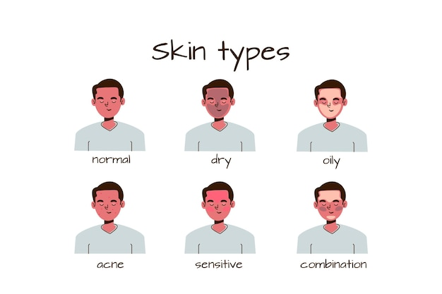 Tipos de piel y diferencias colección dibujada a mano.