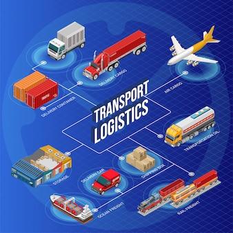 Transporte logístico escrito en medio del esquema