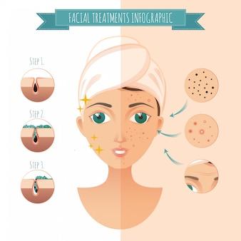 Tratamientos faciales infográficos. iconos faciales de acné, granos, arrugas, mascarilla facial
