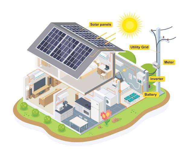 Vector isométrico del sistema de la casa del diagrama de la célula solar