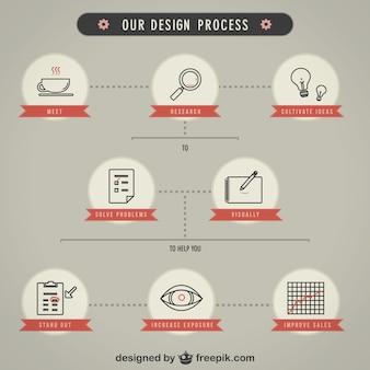 Vector proceso de diseño