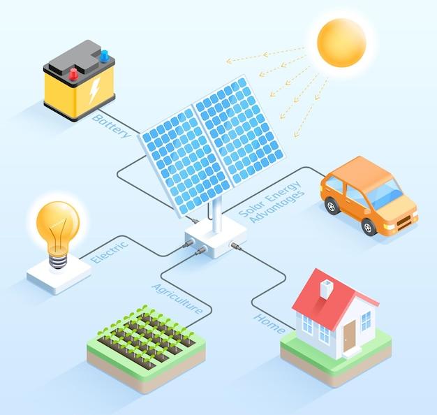 Ventajas de la energía solar diseño isométrico.