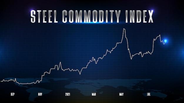 Abstrakter futuristischer technologiehintergrund von stahlrohstoffpreisindextext börse und diagrammgraph