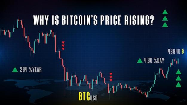 Abstrakter hintergrund des bitcoin-us-dollar-btc-handelsmarktes für kryptowährungen, warum steigt der preis von bitcoin?