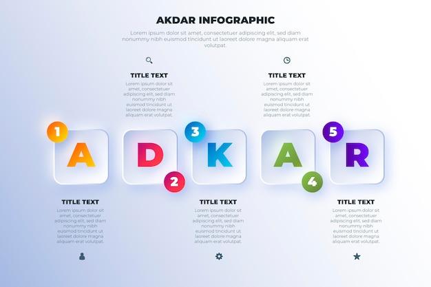 Adkar infografik vorlage