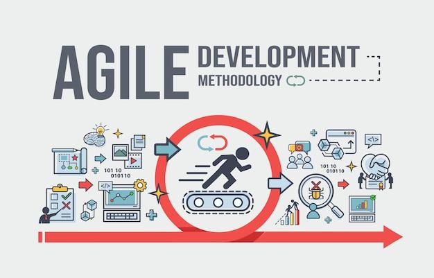 Agile entwicklungsmethodik für entwicklungssoftware und organisieren. Premium Vektoren