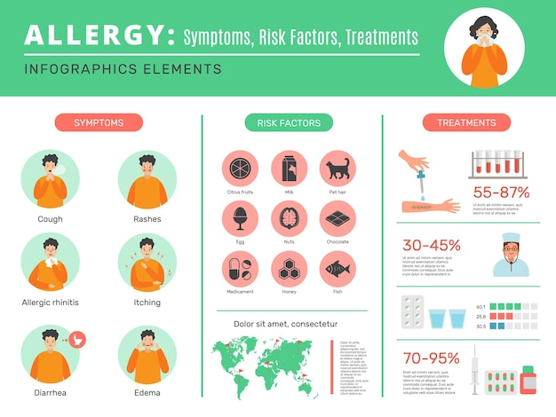 Allergie-infografik mit allergensymptomen und schutz