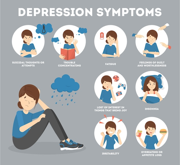 Anzeichen und symptome einer depression. informatives poster für menschen mit psychischen problemen. traurige frau in der verzweiflung. stress und einsamkeit. flache vektorillustration