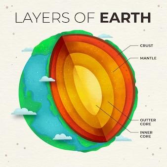 Aquarellschichten der erde