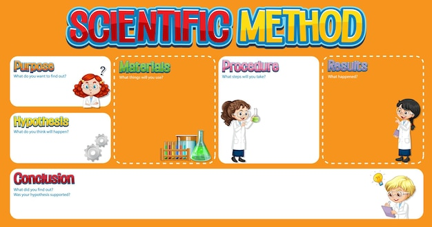Arbeitsblattvorlage für wissenschaftliche methoden